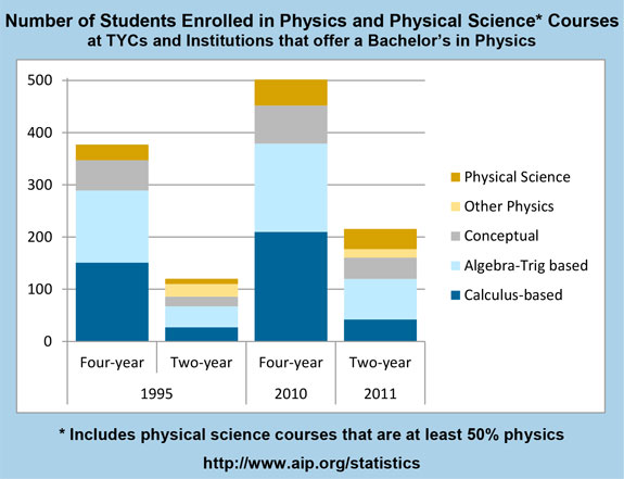 Number of Students Enrolled in Physics and Physical Science Courses at TYCs and Institutions that offer a Bachelor's in Physics
