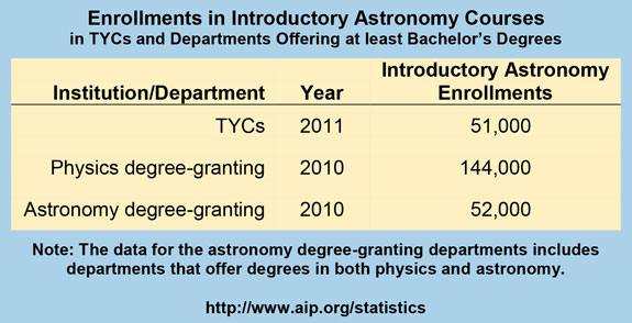 Enrollments in Introductory Astronomy Courses in TYCs and Departments Offering at least Bachelor's Degrees