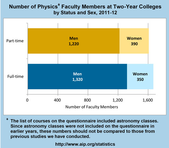 Number of Physicsǂ Faculty Members at Two-Year Colleges