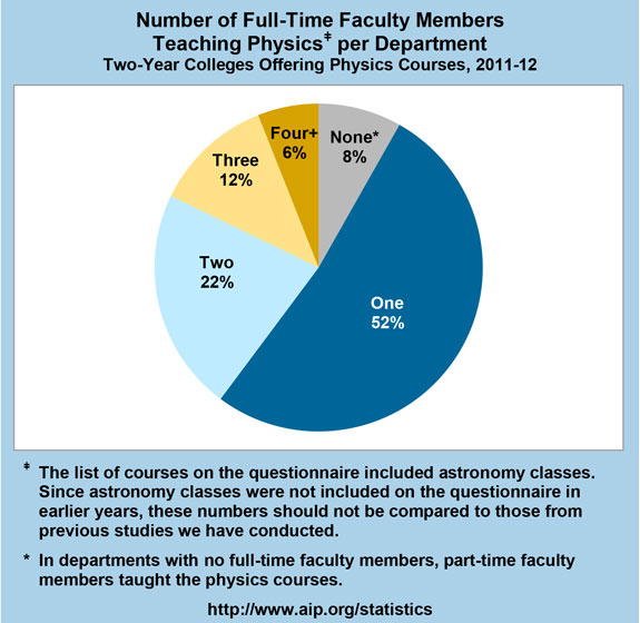 Number of Full-Time Faculty Members Teaching Physics Per Department