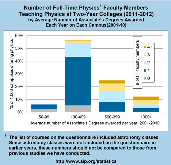 Number of Full-Time Physics Faculty Members Teaching Physics at Two-Year Colleges (2011-2012)