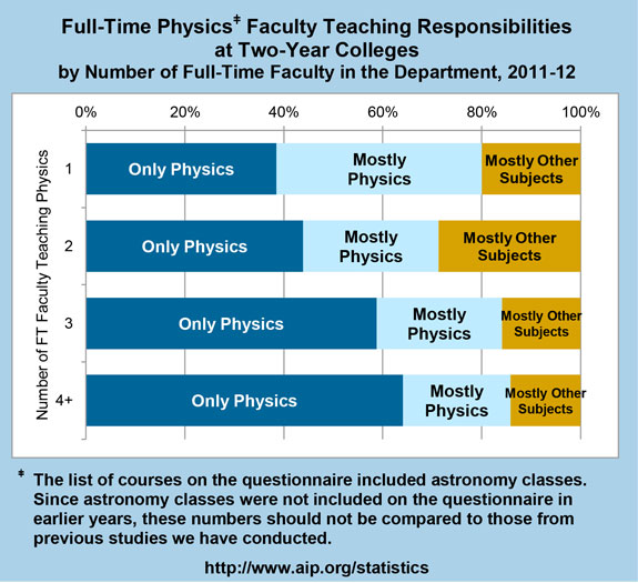 Full-Time Physics Faculty Teaching Responsibilities at Two-Year Colleges