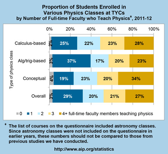 Proportion of Students Enrolled in Various Physics Classes at TYCs by Number of Full-time Faculty who Teach Physics, 2011-12