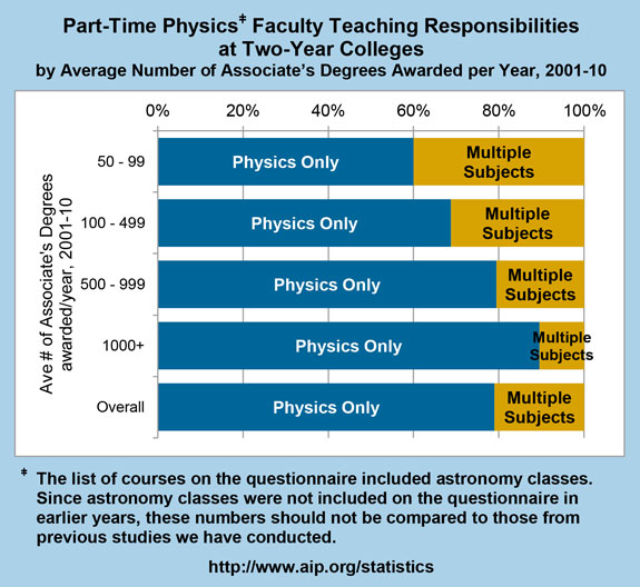 Part-Time Physics Faculty Teaching Responsibilities at Two-Year Colleges