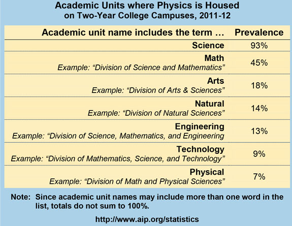 Academic Units where Physics is Housed on Two-Year College Campuses, 2011-12