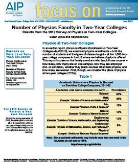 Number of Physics Faculty in Two-Year Colleges