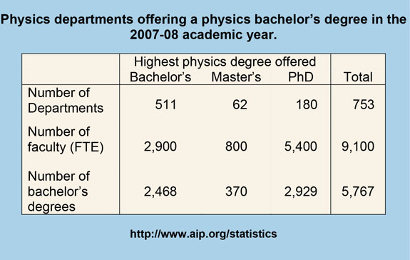 Physics departments offering a physics bachelor's degree in the 2007-08 academic year