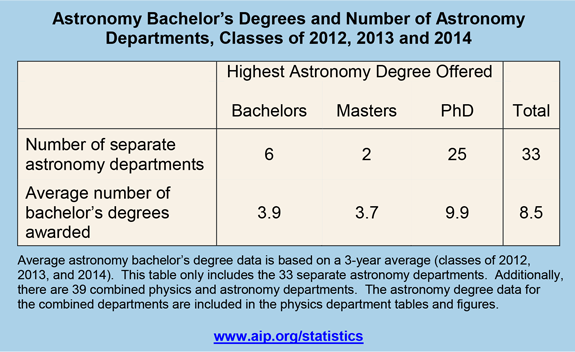 Astronomy Bachelor's Degrees and Number of Astronomy Departments, Classes of 2012, 2013 and 2014