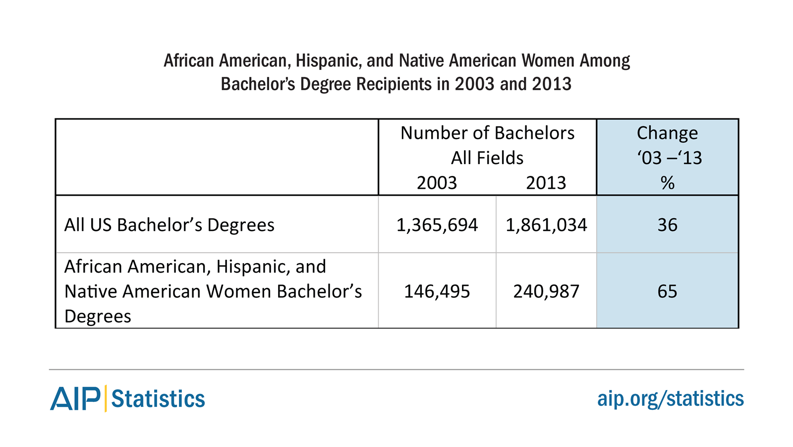 African American, Hispanic, and Native American Women Among Bachelor's Degree Recipients in 2003 and 2013