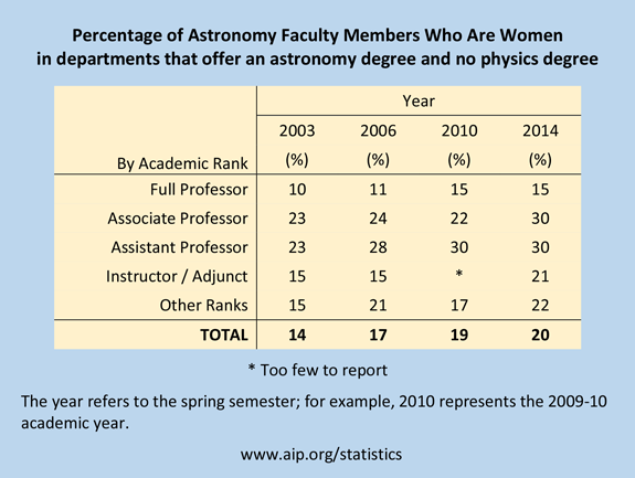Percentage of Astronomy Faculty Members Who Are Women in departments that offer an astronomy degree and no physics degree