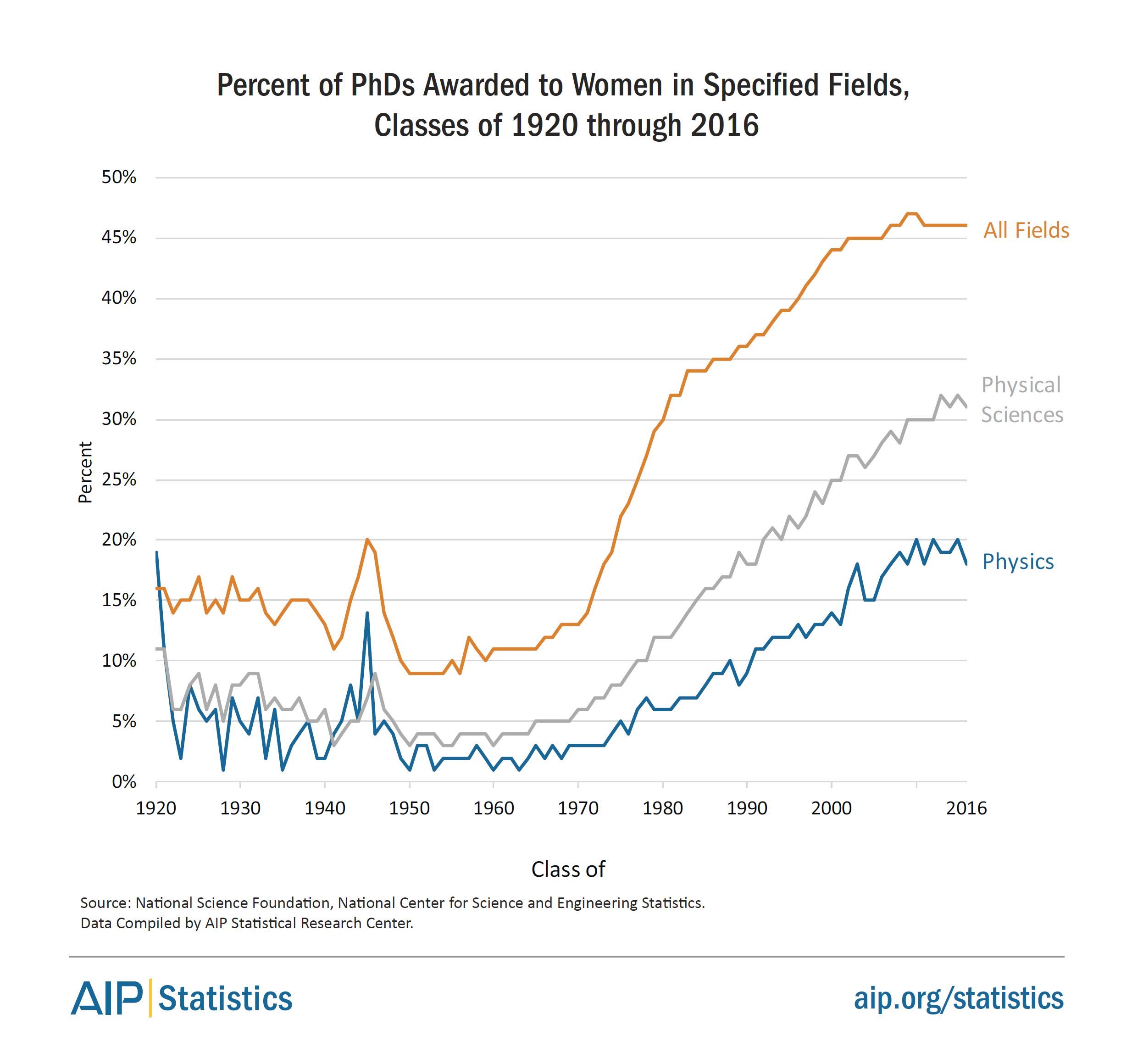 Latest employment data for physicists, astronomers and related