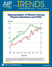 Representation of women among physics bachelors and phds
