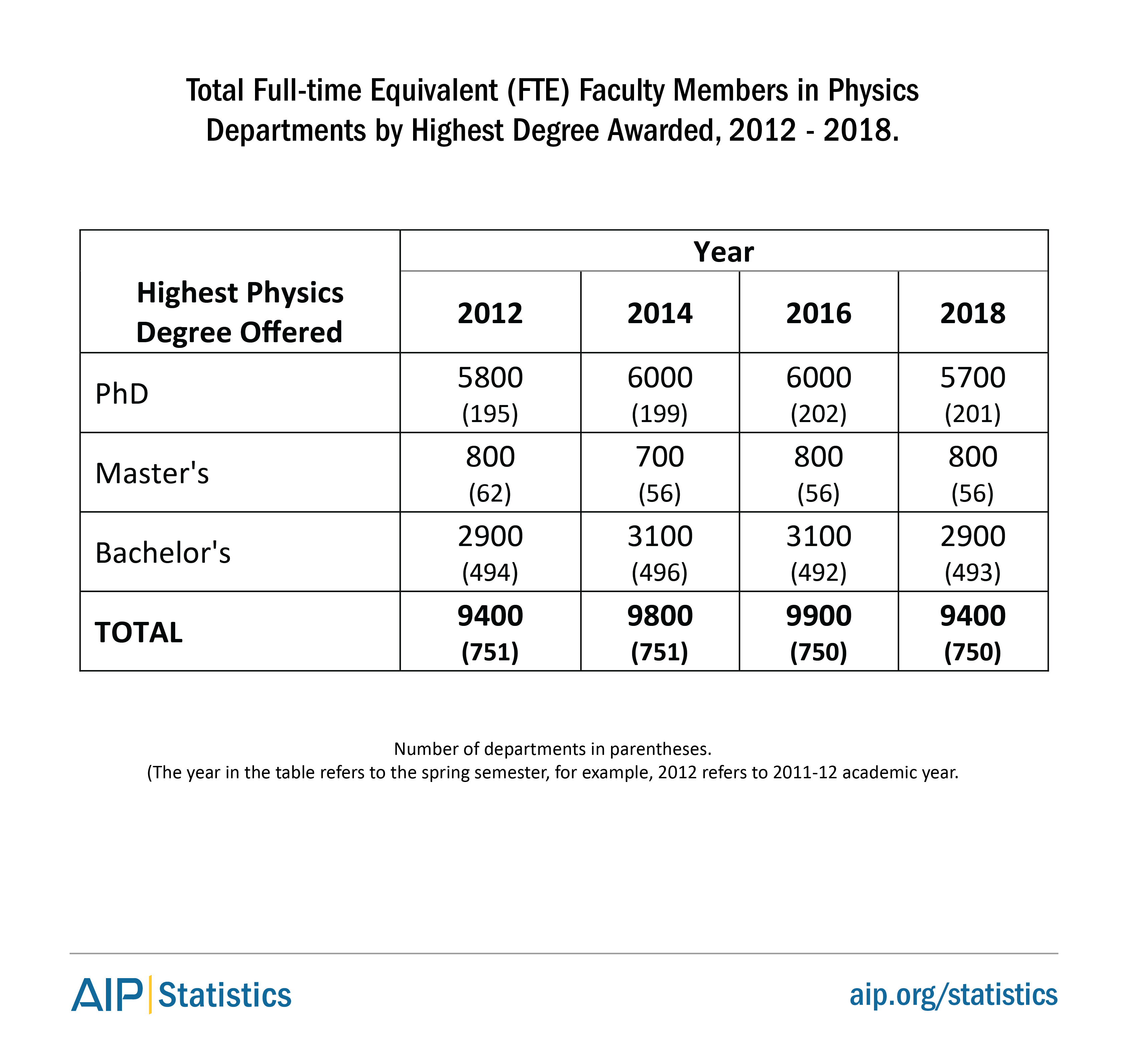 Total Full-Time Equivalent (FTE) Faculty Members in Physics Departments by Highest Degree Awarded, 2012 to 2018