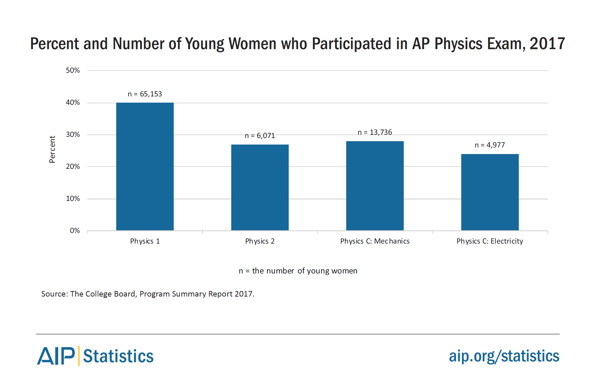 Women in Physics and Astronomy, 2019 | American Institute of